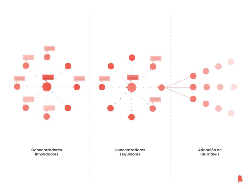 Marketing: Cómo se difunden las ideas
